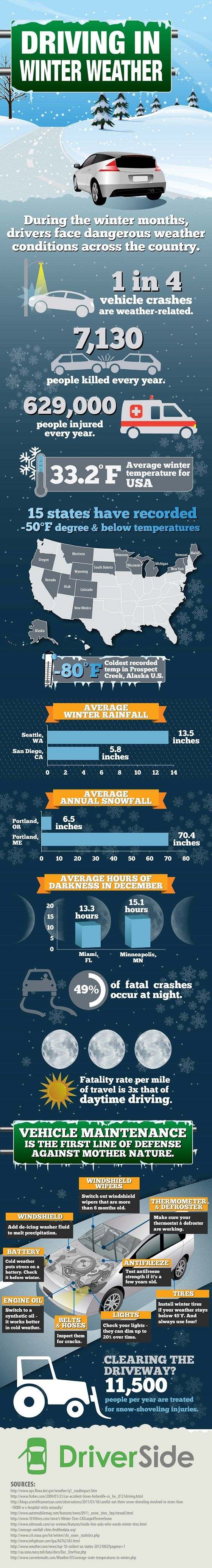 winter driving infographic